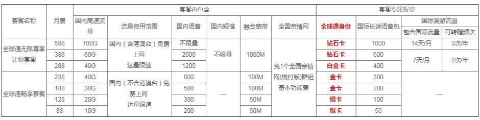 上海移动后付费全球通系列套餐